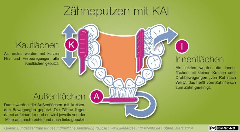 Zähne putzen mit der KAI-Methode